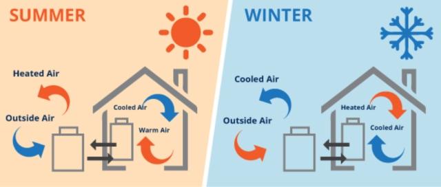 heat-pump-summer-winter-4